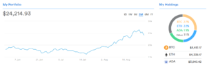 Crypto Holdings 27 8 21